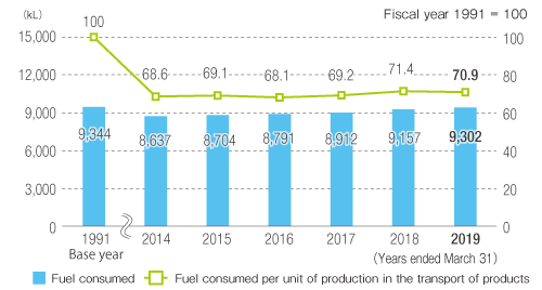 Fuel Consumption by Tanker Trucks and Fuel Consumption per Unit of Production for the Transport of Products