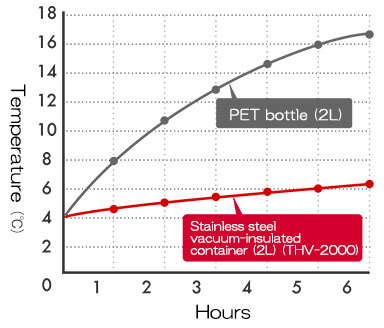 Cold Retention: Vacuum-Insulated Container Vs PET Bottle