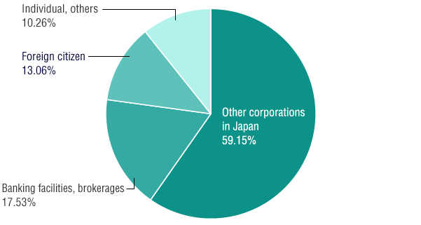 Stock Distribution by Type of Shareholders